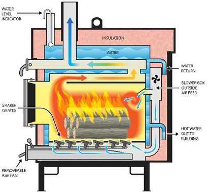 how a wood stove works denmar impulsar co